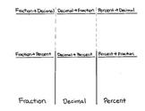 Fraction Decimal Percent Review Foldable