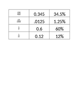 Fraction, Decimal, Percent Sorting Activity