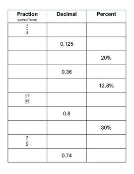 Fraction, Decimal, Percent Table