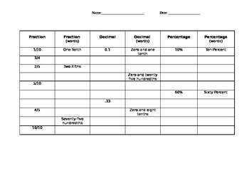 Fraction Decimal Percent Table