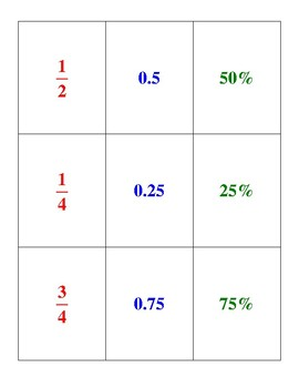 Fraction Decimal Percent War Cards