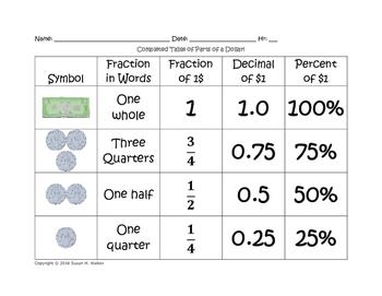 Fraction, Decimal & Percent with Money - Card Sort