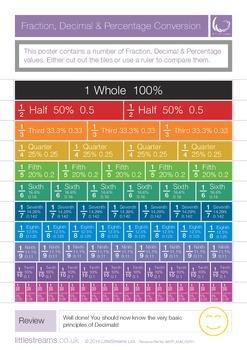 Fraction, Decimal & Percentage Conversion Tiles   Skills Poster