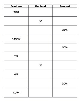 Fraction Decimal Percentage Conversion Worksheet