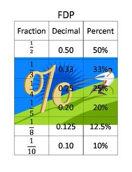 Fraction, Decimal, Percents Chart