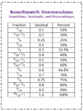 Fraction, Decimal, and Percent Conversion Chart and Quizzes- Benchmark Fractions