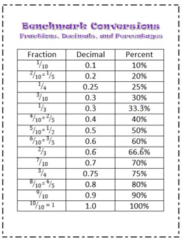 graphic regarding Fraction to Decimal Chart Printable referred to as Portion Decimal P.c Conversion Chart Worksheets
