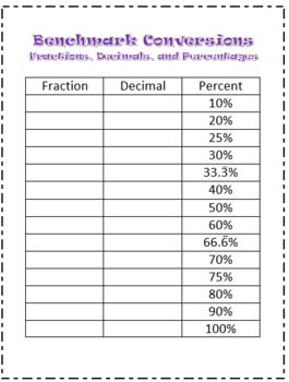Fraction, Decimal, and Percent Conversion Charts - Benchmark Fractions
