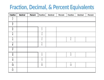 Fraction, Decimal, and Percent Equivalents