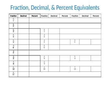 Fraction, Decimal, and Percent Equivalents
