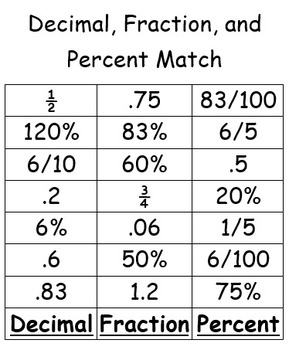 Fraction, Decimal, and Percent Match