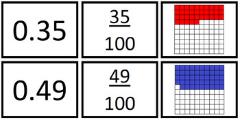 Fraction, Decimal and Pictorial Representations