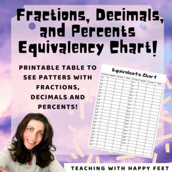 Fractions, Decimals, Percents, Ratios, Equivalents Chart