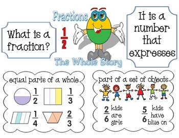 Fraction Definition / Meaning