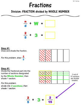 Fraction Division Note Sheets