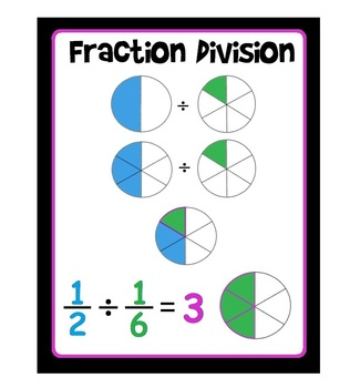 Fractions Poster: Dividing