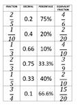 Fraction / Equivalent Fraction / Decimal / Percentage equivalence matching game