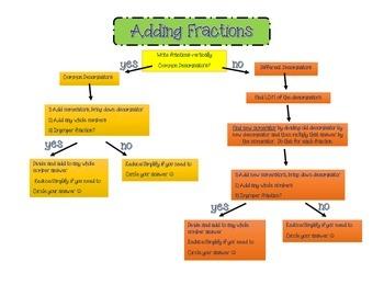 Fraction Flow Chart