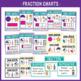 Fraction Fun: A Math Packet