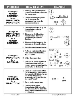 Fraction How To Review - Simplify, Mixed Numbers, Improper Fractions, & Decimals