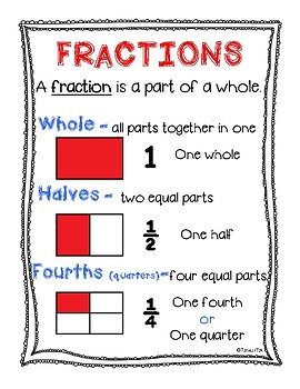 Fraction ID Anchor Charts - FREE