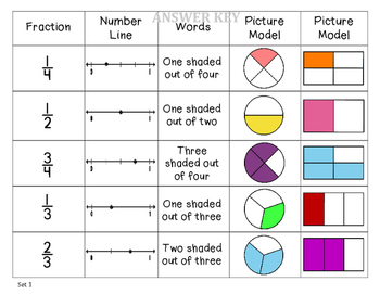 Fraction Match Up and Sort