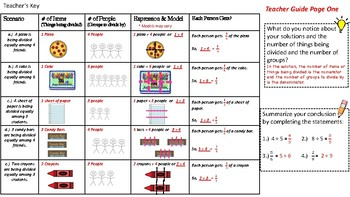 Fraction Notation as Division - Discovery Activity 6th grade math