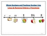 Fraction Number Line Anchor Chart