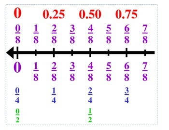 Fraction Number Line EIGHths 0 - 5 Equivalent Fractions