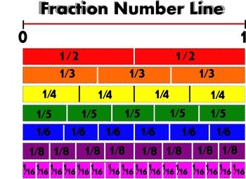 Fraction Number Line Poster