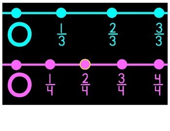 Fraction Number Line Poster
