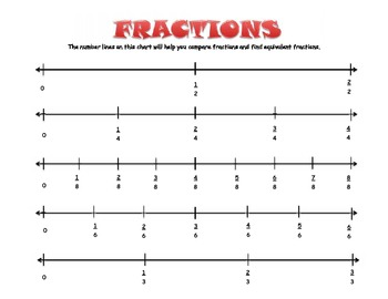 Fraction Number Lines Poster CCSS Aligned