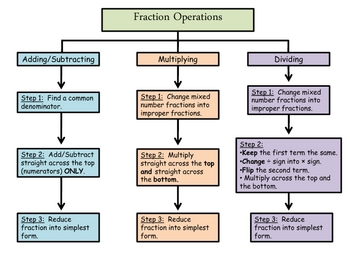 Fraction Operation Flow Map