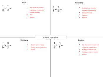 Fraction Operation Notes