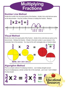"""FIVE MATH POSTERS - Fraction Operations - All Four Operations - 24"""" x 36"""""""