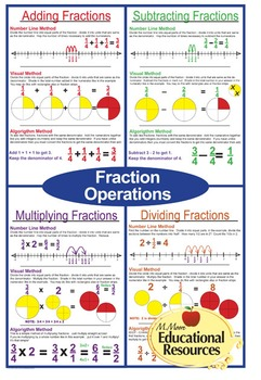 "FIVE MATH POSTERS - Fraction Operations - All Four Operations - 24"" x 36"""