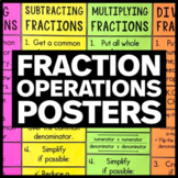 Fraction Operations Poster - Math Classroom Decor