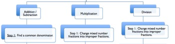 Fraction Operations Flow Chart