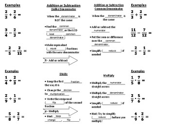 Fraction Operations Foldable- Master Copy