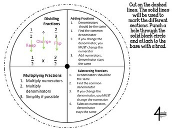 Fraction Operations Wheel