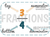 Fraction Parts Poster: Numerator & Denominator