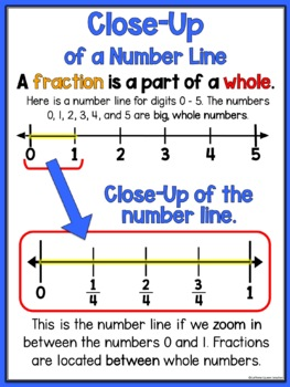 Fractions on a Number Line Poster