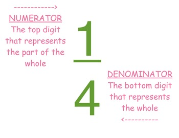 Nice Fraction Poster Denominator And Numerator Definitions And Model