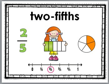Fractions on a Number Line Posters with Number Line Diagrams and Picture Models