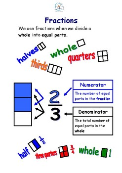Fraction Printables {CCSS Aligned}