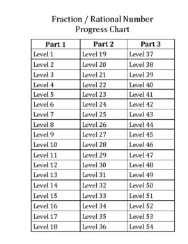Fraction Problem Solving: Progress Chart