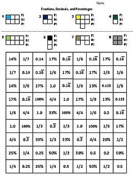 Fraction/Decimal/Percentage Hidden Picture