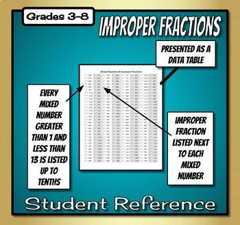 Fraction Reference - Mixed Number & Improper Fraction Equivalents
