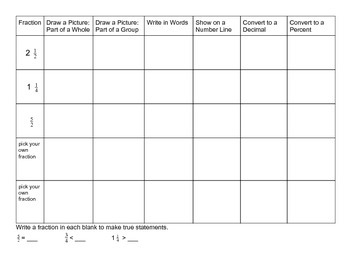 Fraction Representations Table