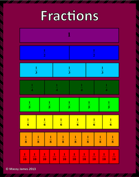Fraction Sense: Order and Comparing Fractions